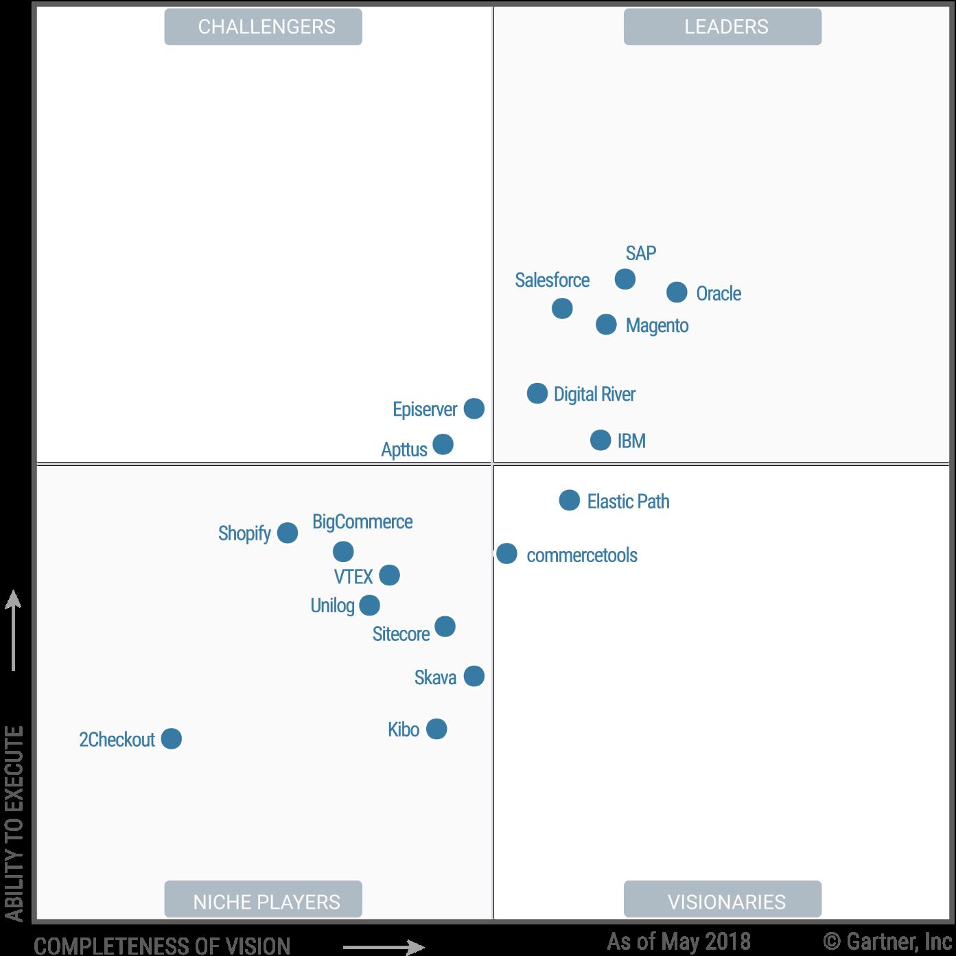 Gartner Magic Quadrant for Digital Commerce
