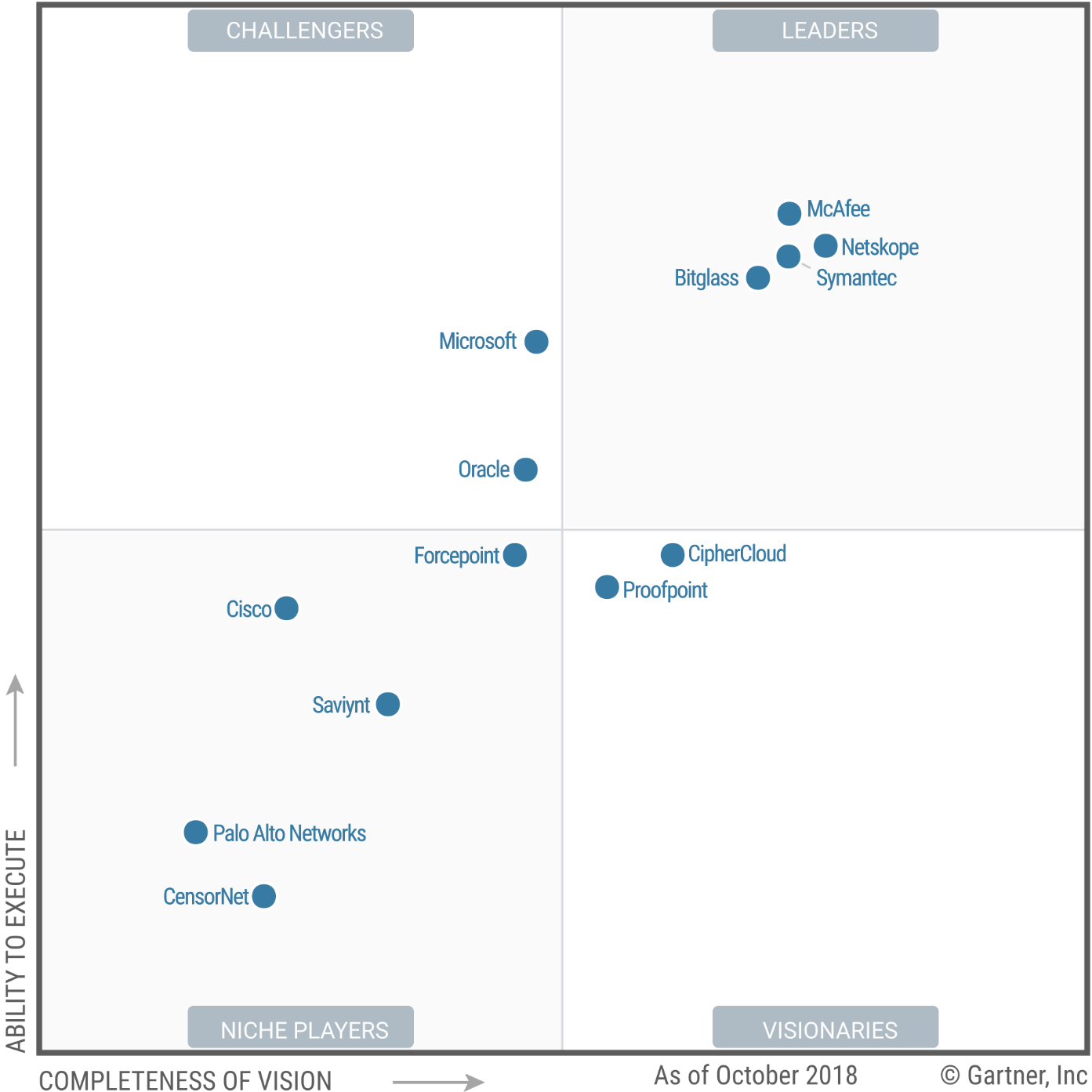 Magic Quadrant for Cloud Access Security Brokers 2018 (G00348564)