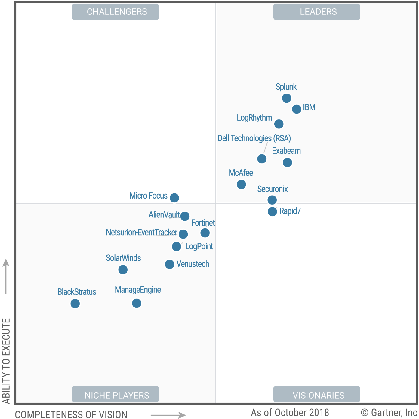Magic Quadrant for Security Information and Event Management 2018 (G00348811)