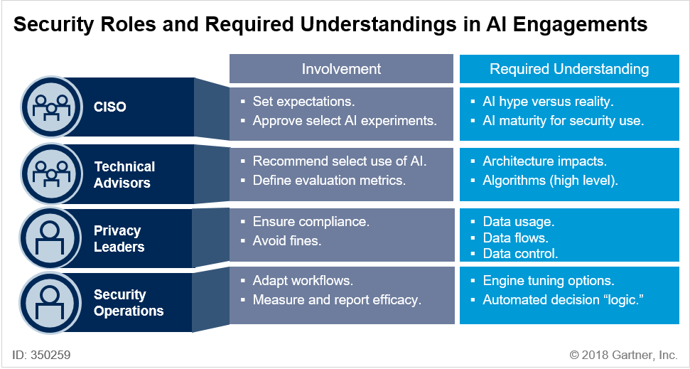 Security Roles and Required Understandings in AI Engagements