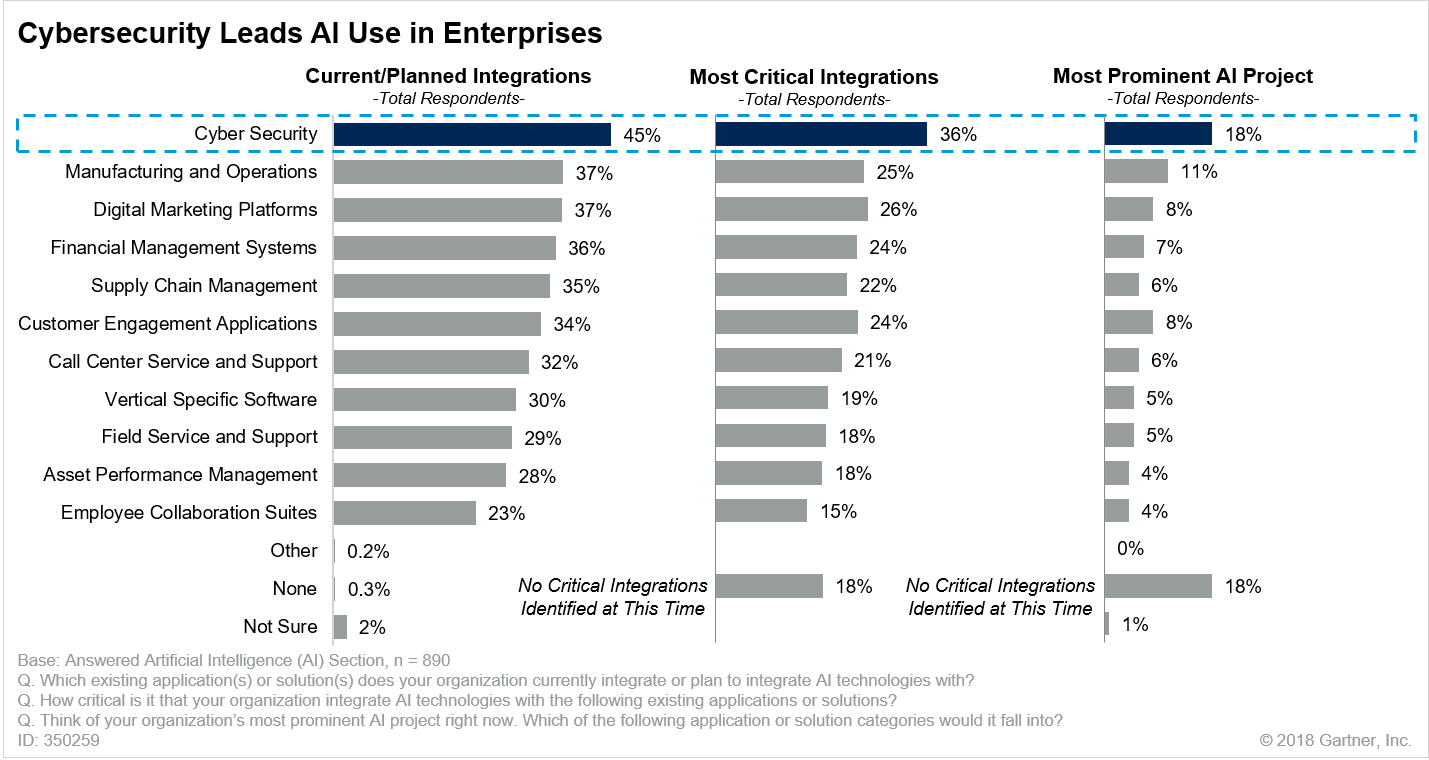 Cybersecurity Leads AI Use in Enterprises