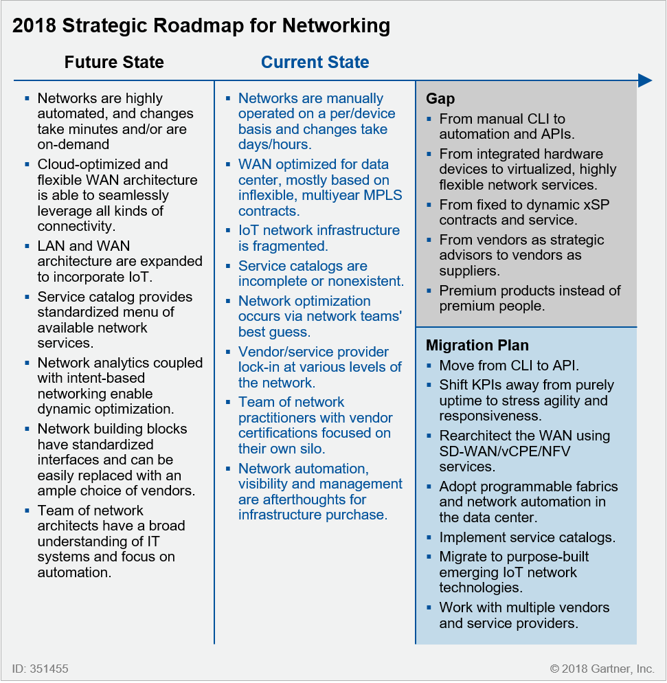 Strategic Roadmap for Networking: Future State, Current State, Gap Analysis and Migration Plan