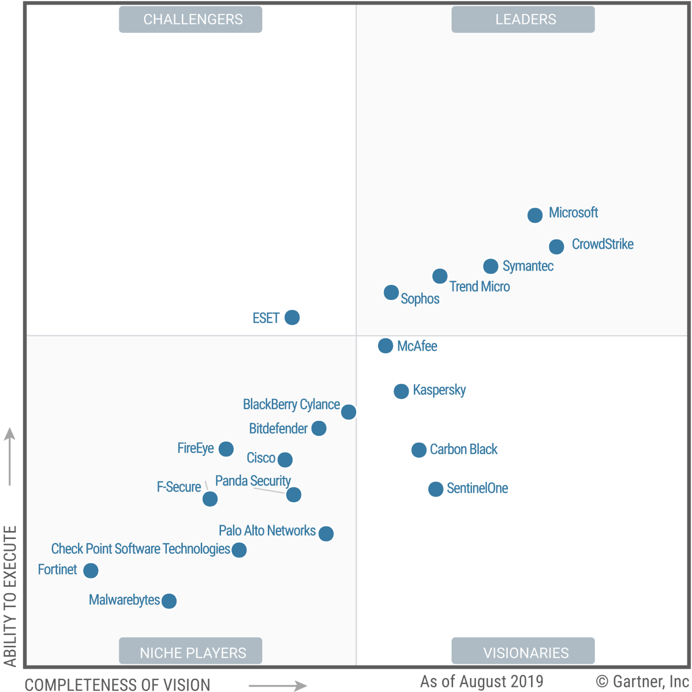 Magic Quadrant for Endpoint Protection Platforms 2019 (G00352135)