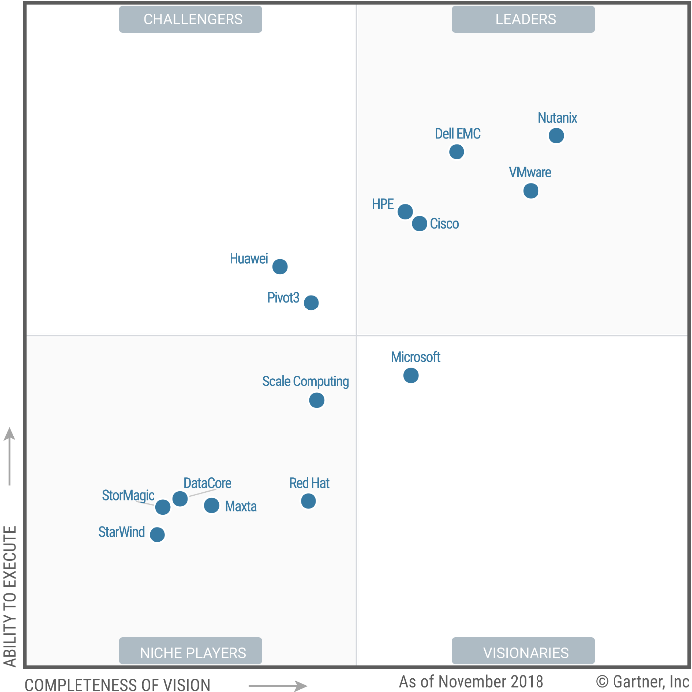 Magic Quadrant for Hyperconverged Infrastructure