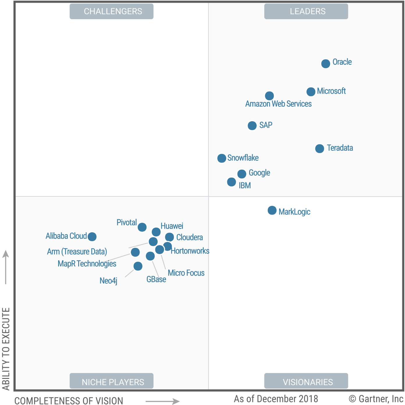 Magic Quadrant for Data Management Solutions for Analytics
