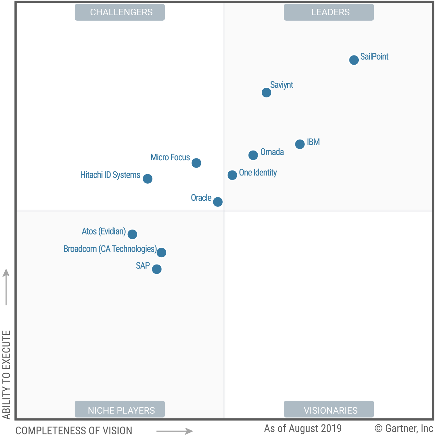 Magic Quadrant for Identity Governance and Administration 2019 (G00354412)