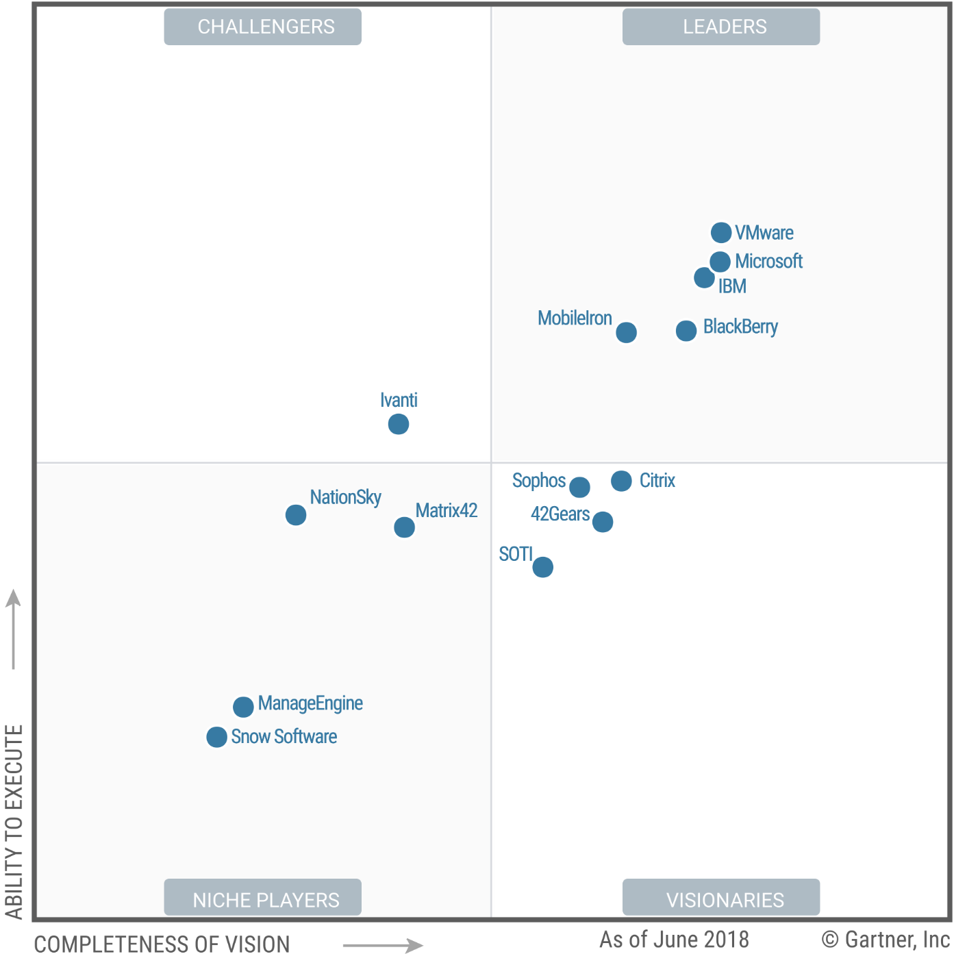 Magic Quadrant for Unified Endpoint Management Tools