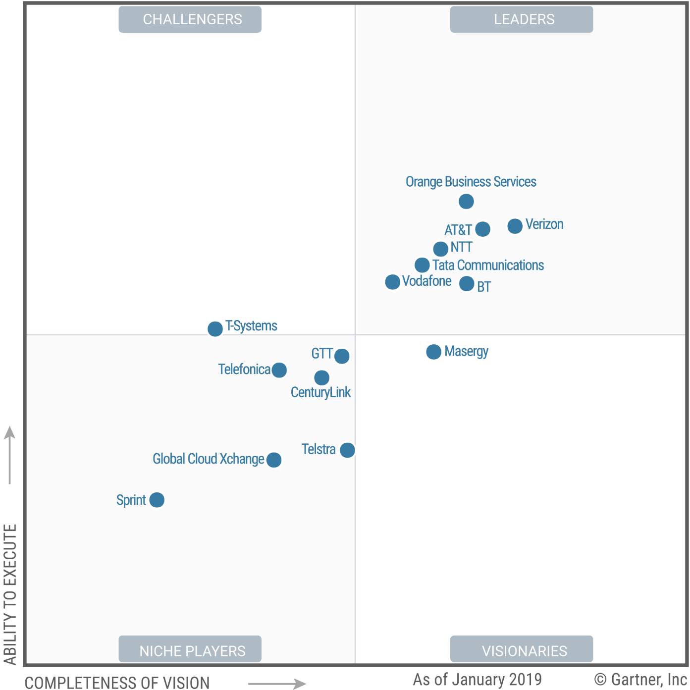 Magic Quadrant for Network Services, Global