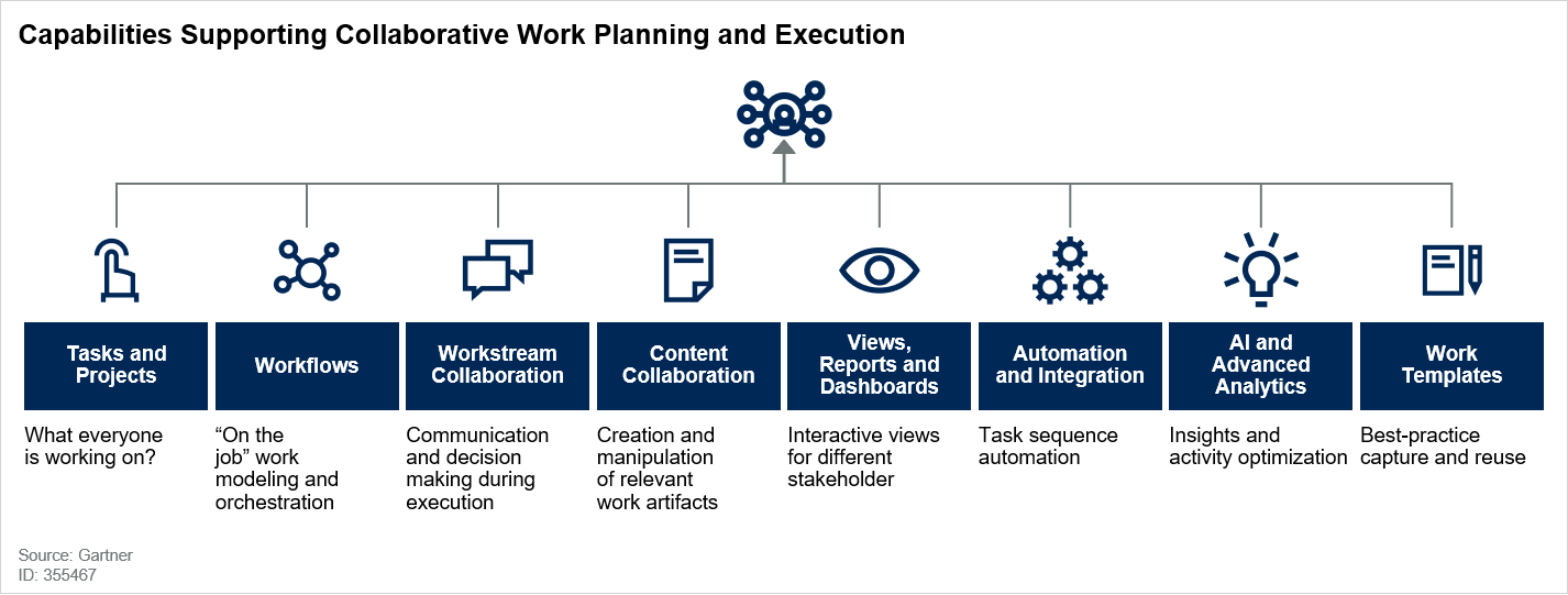 Capabilities Supporting Collaborative Work Planning and Execution