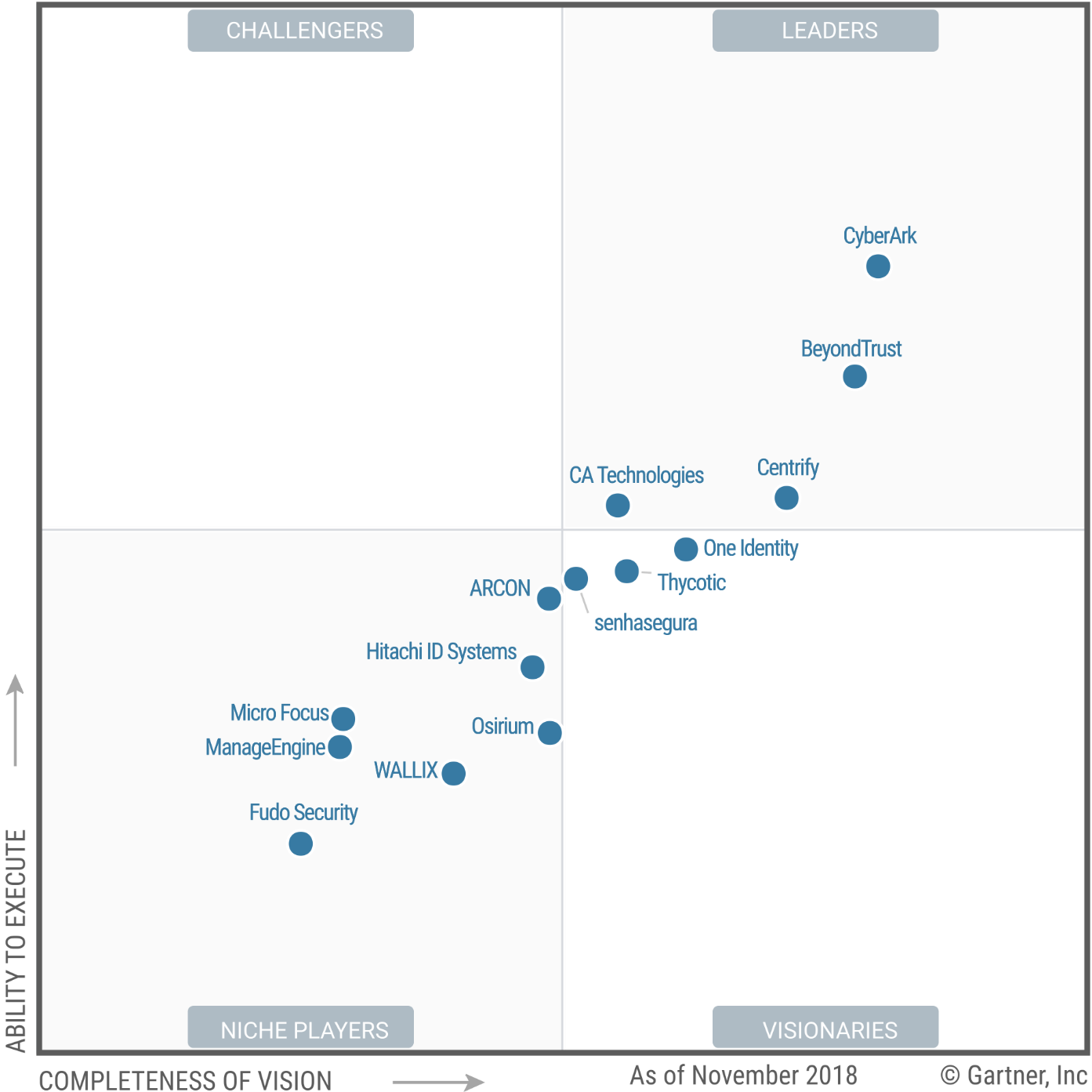 Magic Quadrant for Privileged Access Management 2018 (G00356017)
