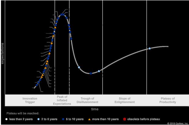 Gartner Hype Cycle for Blockchain Business 2018 (G00357811)