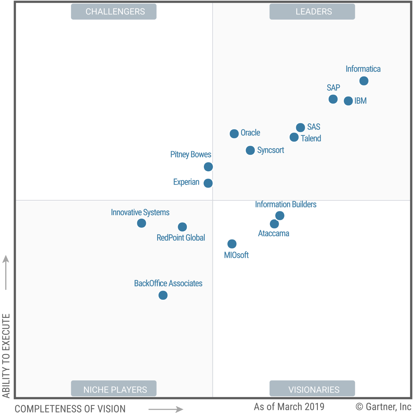 Magic Quadrant for Data Quality Tools