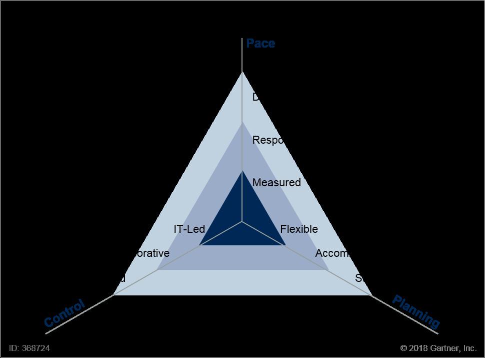 Dimensions of the ETA Profile Framework