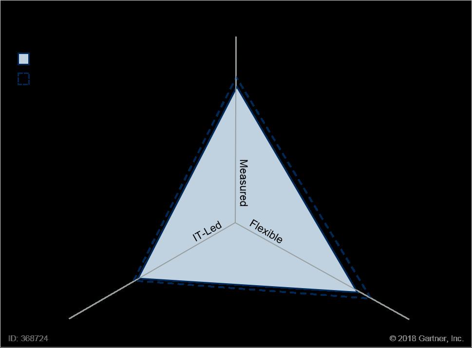 Enterprise 1 Profile Versus the SCD Archetype
