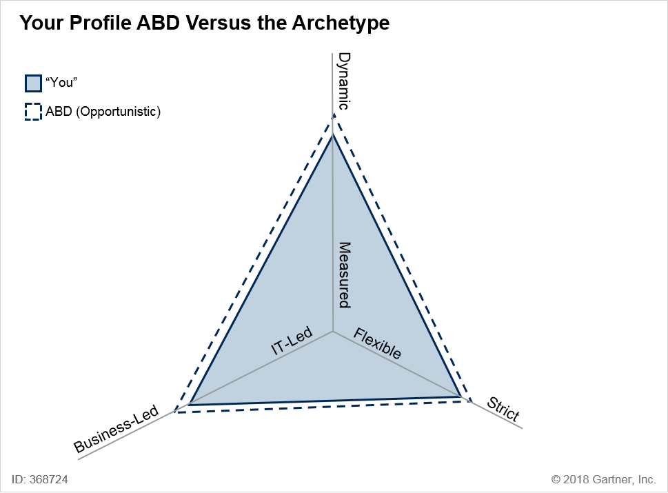 Enterprise 2 Profile Versus the ABD Archetype