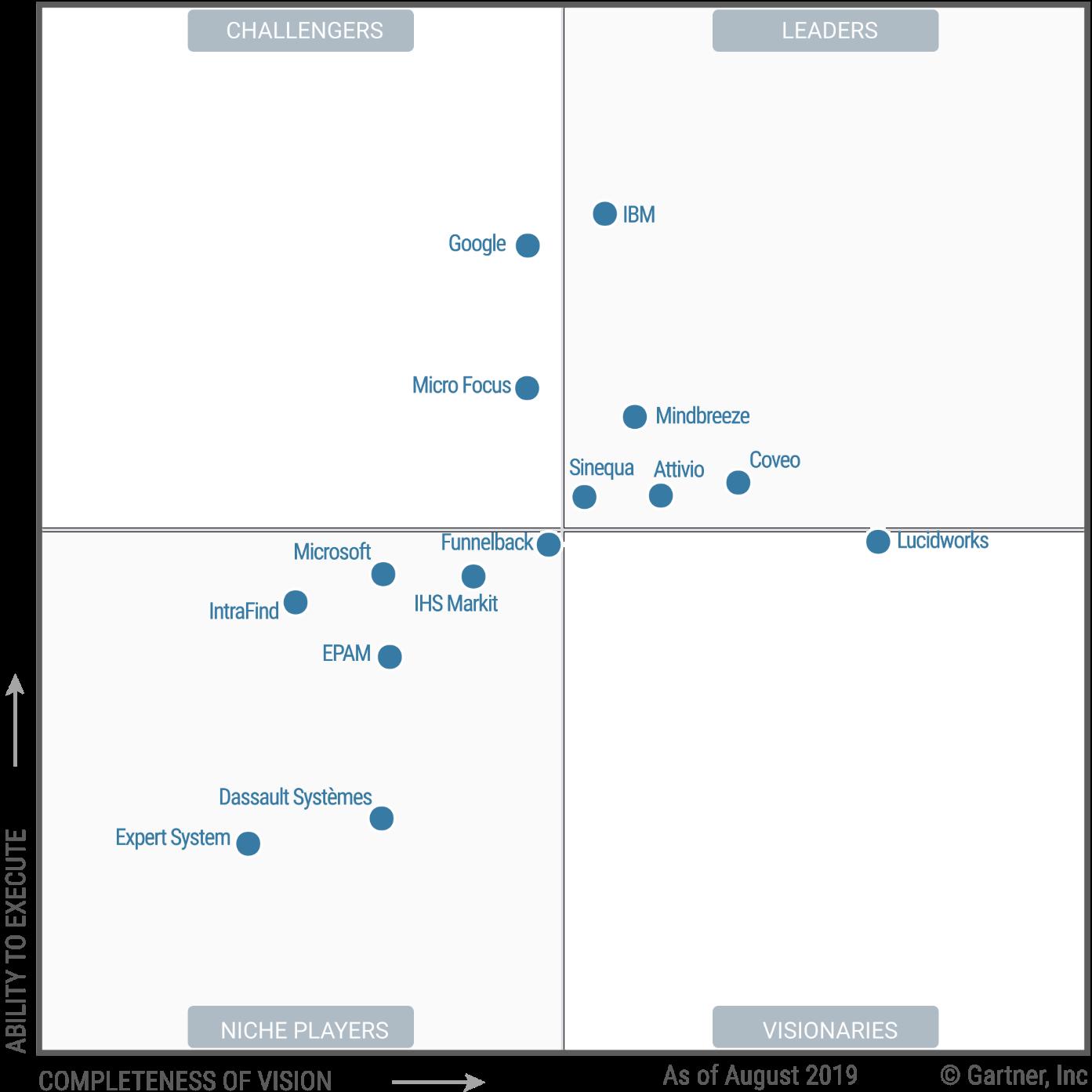 Magic Quadrant for Insight Engines
