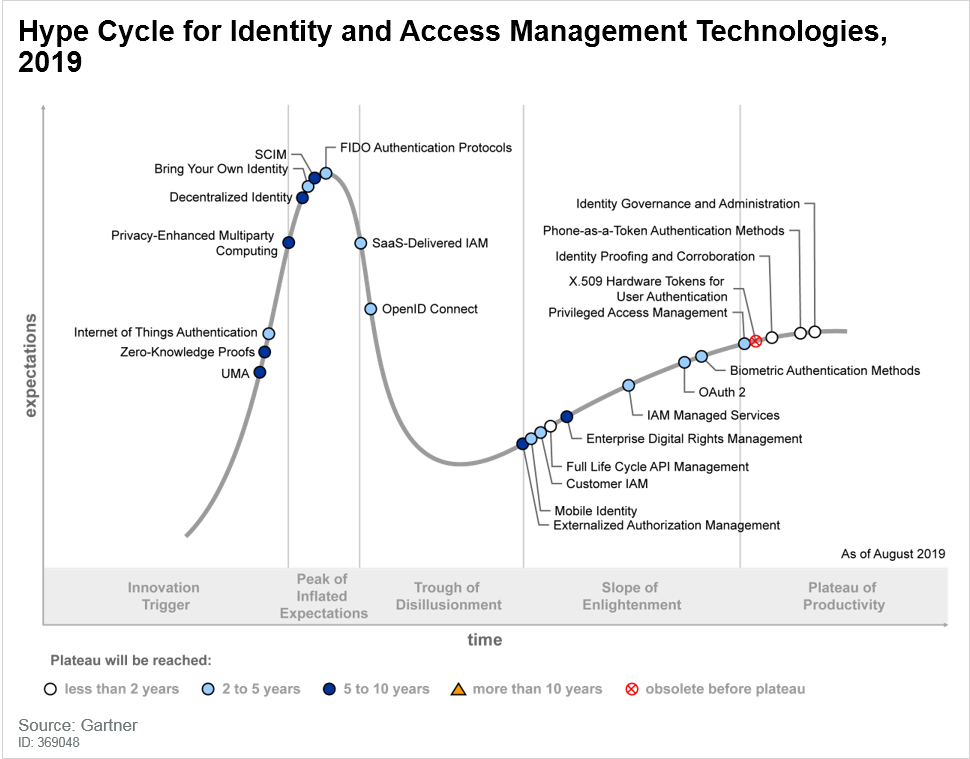 Hype Cycle for Identity and Access Management Technologies 2019 (G00369048)