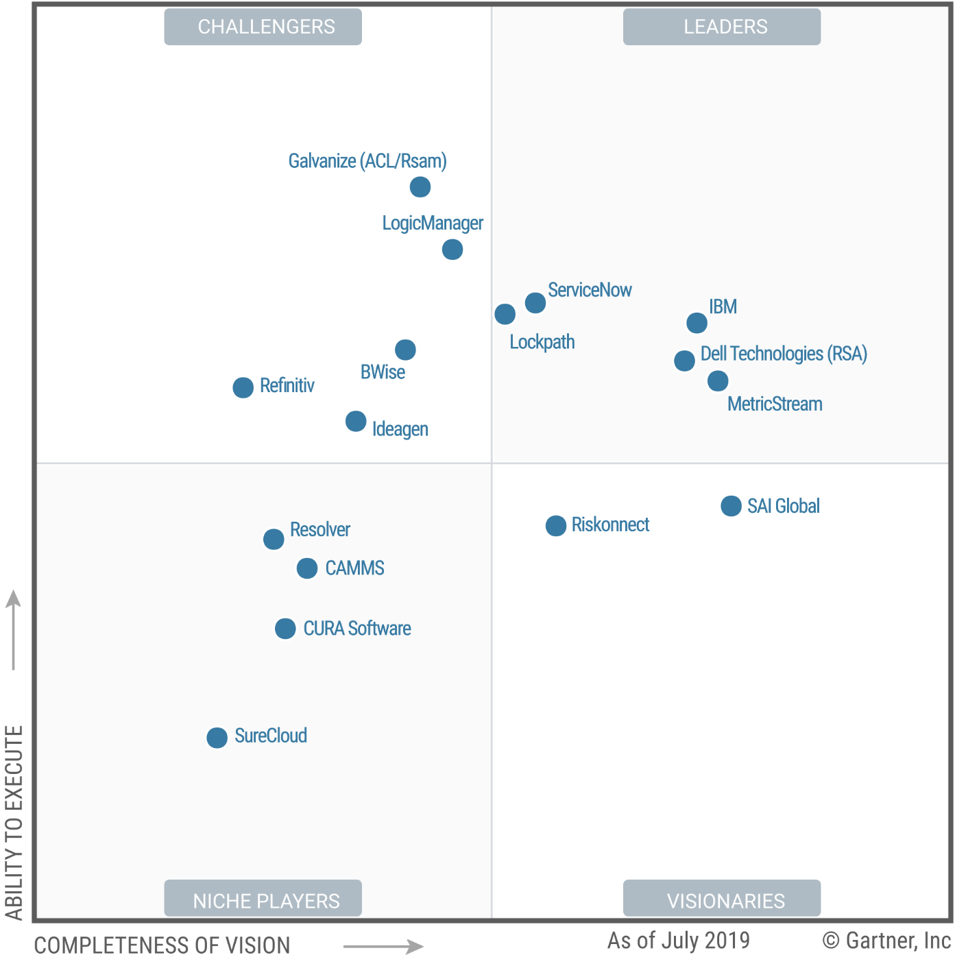 Magic Quadrant for Integrated Risk Management Solutions 2019 (G00369371)