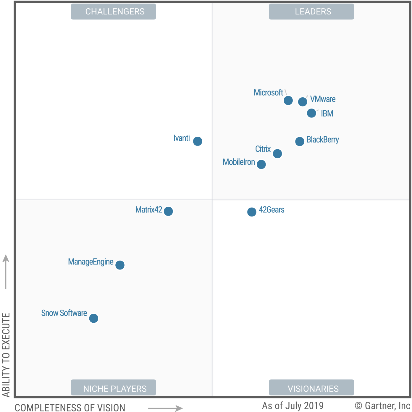 Magic Quadrant for Unified Endpoint Management Tools 2019 (G00369801)
