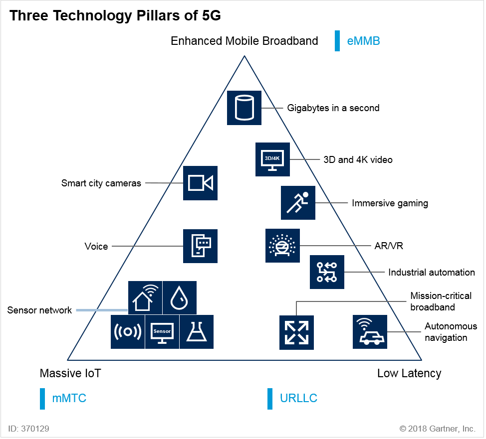Three Technology Pillars of 5G