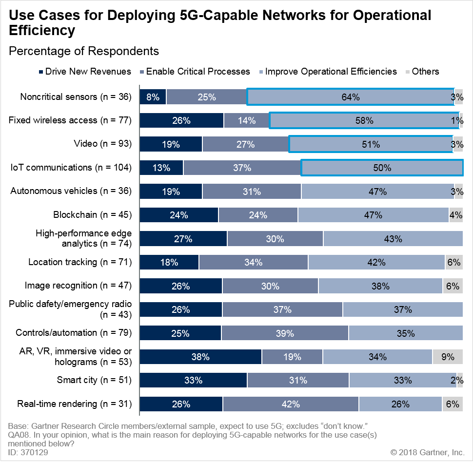 Use Cases for Deploying 5G-Capable Networks for Operational Efficiency