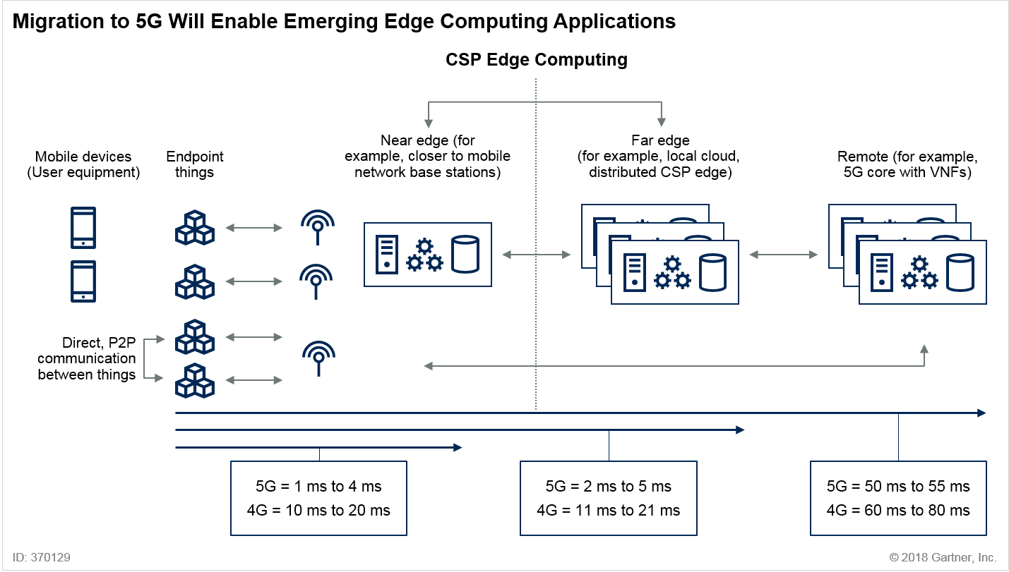 Migration to 5G Will Enable Emerging Edge Computing Applications