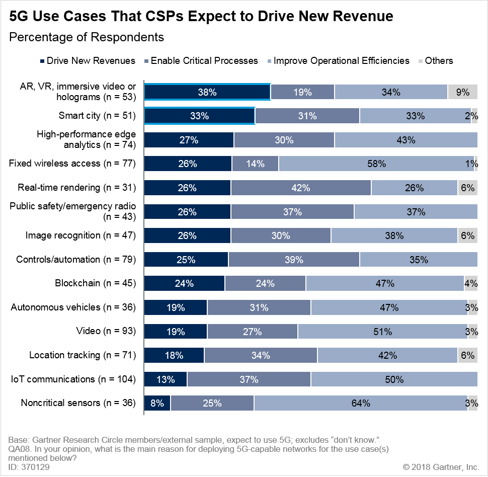 5G Use Cases That CSPs Expect to Drive New Revenue