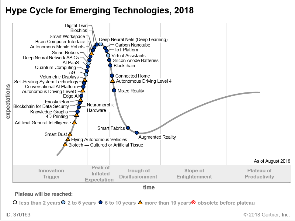 Hype Cycle for Emerging Technologies, 2018