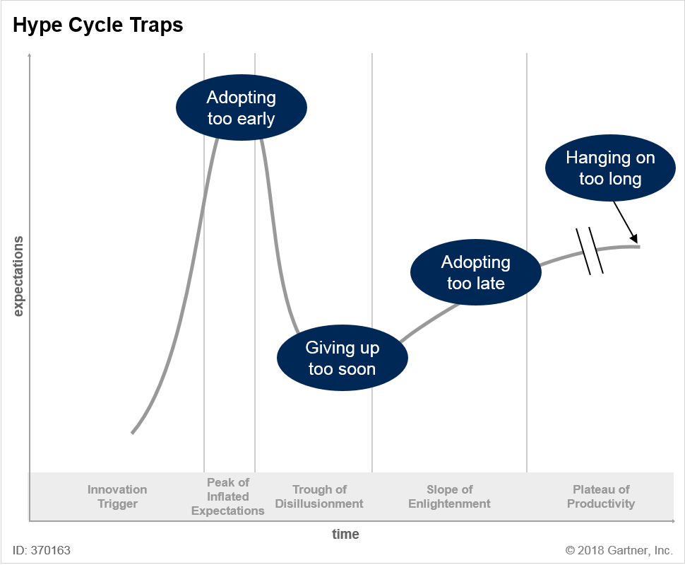 Hype Cycle Traps