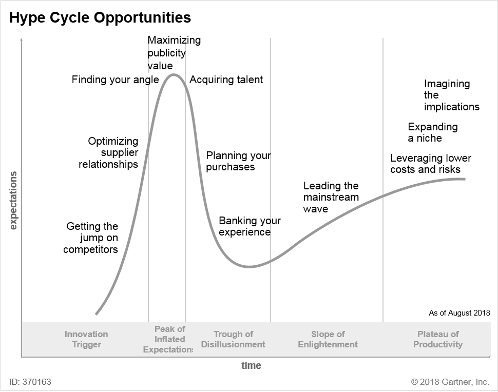Hype Cycle Opportunities