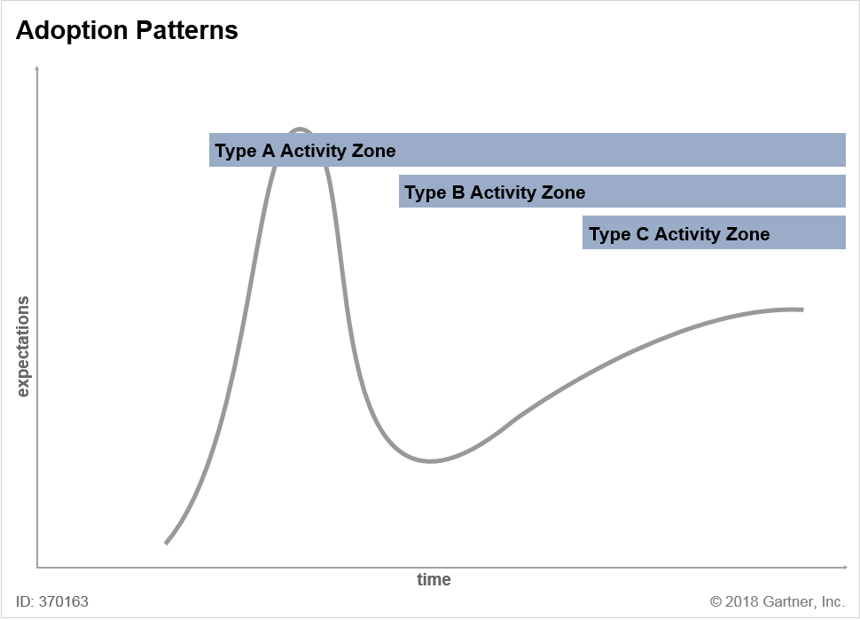 Adoption Patterns by Type A, Type B and Type C Organizations