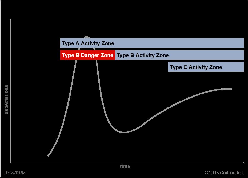 Type B Adoption Danger Zone