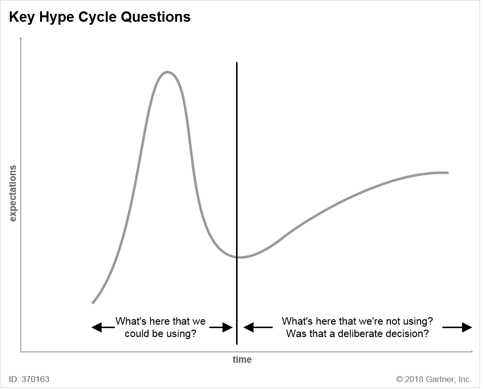 Key Hype Cycle Questions