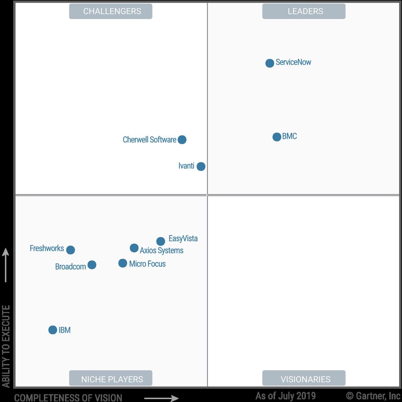 Magic Quadrant for IT Service Management Tools