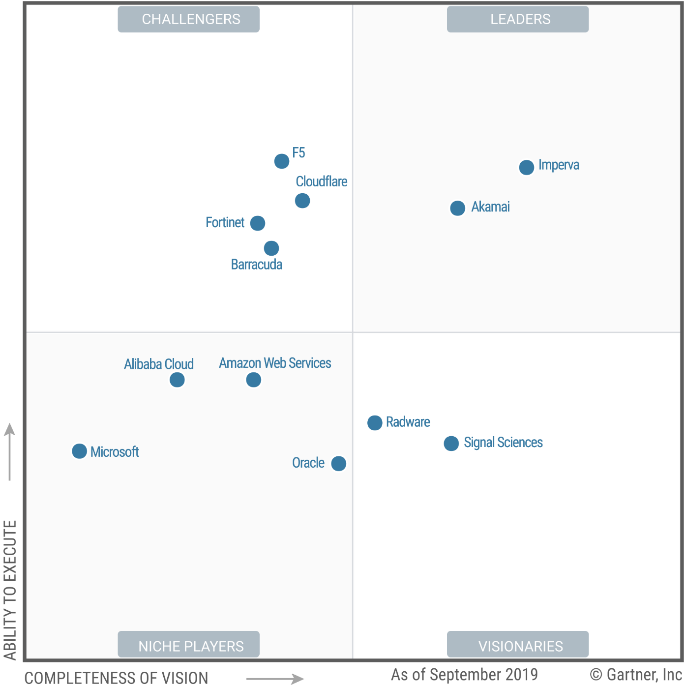 Magic Quadrant for Web Application Firewalls 2019 (G00373533)