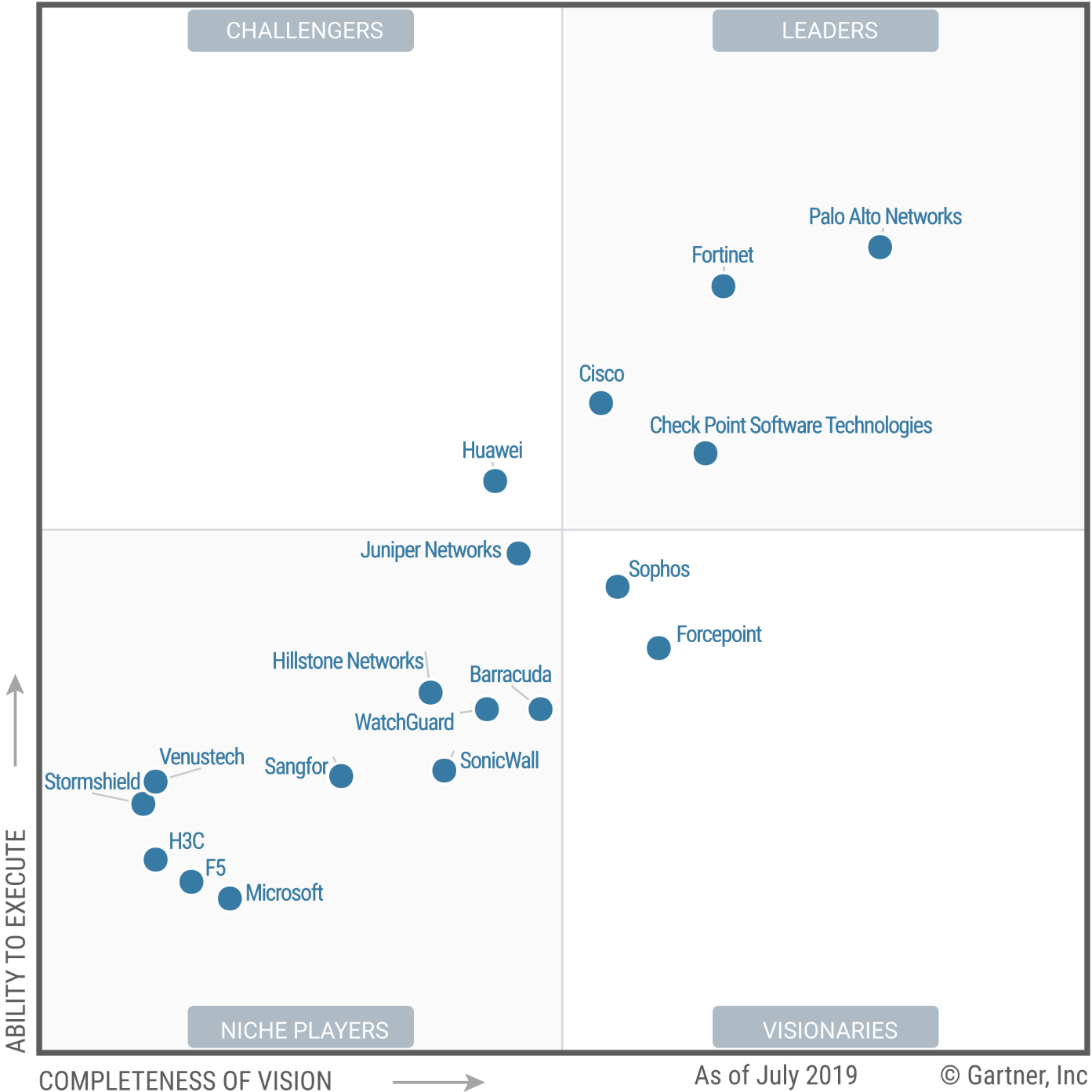 Magic Quadrant for (Enterprise) Network Firewalls 2019 (G00375686)
