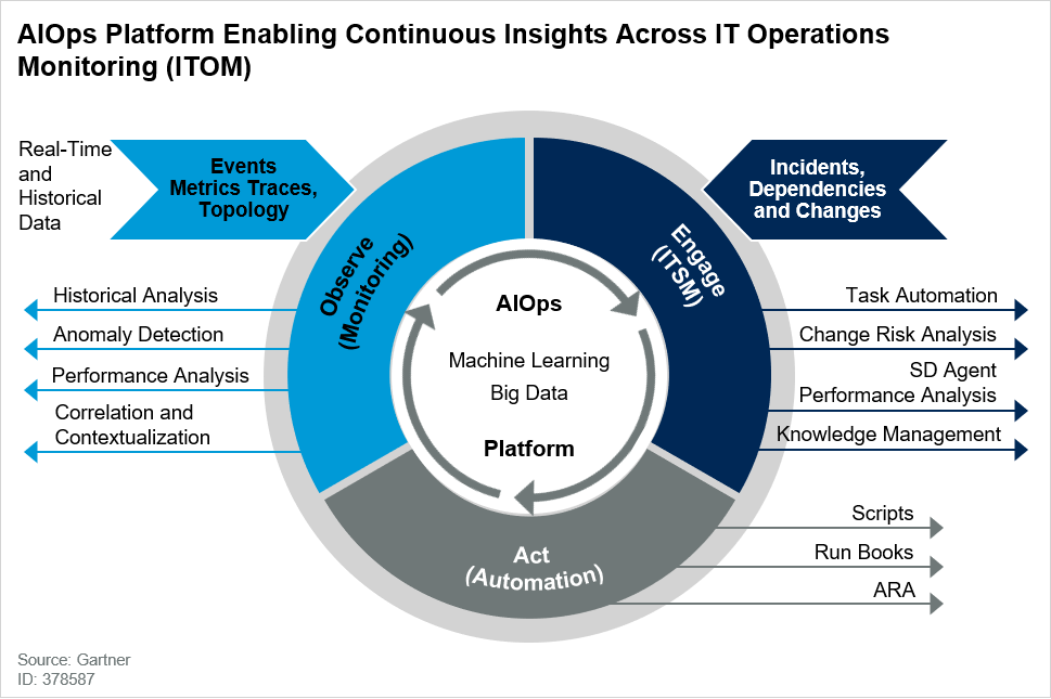 AIOps Platform Enabling Continuous Insights Across IT Operations Monitoring (ITOM)