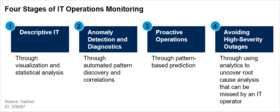Four Stages of IT Operations Monitoring