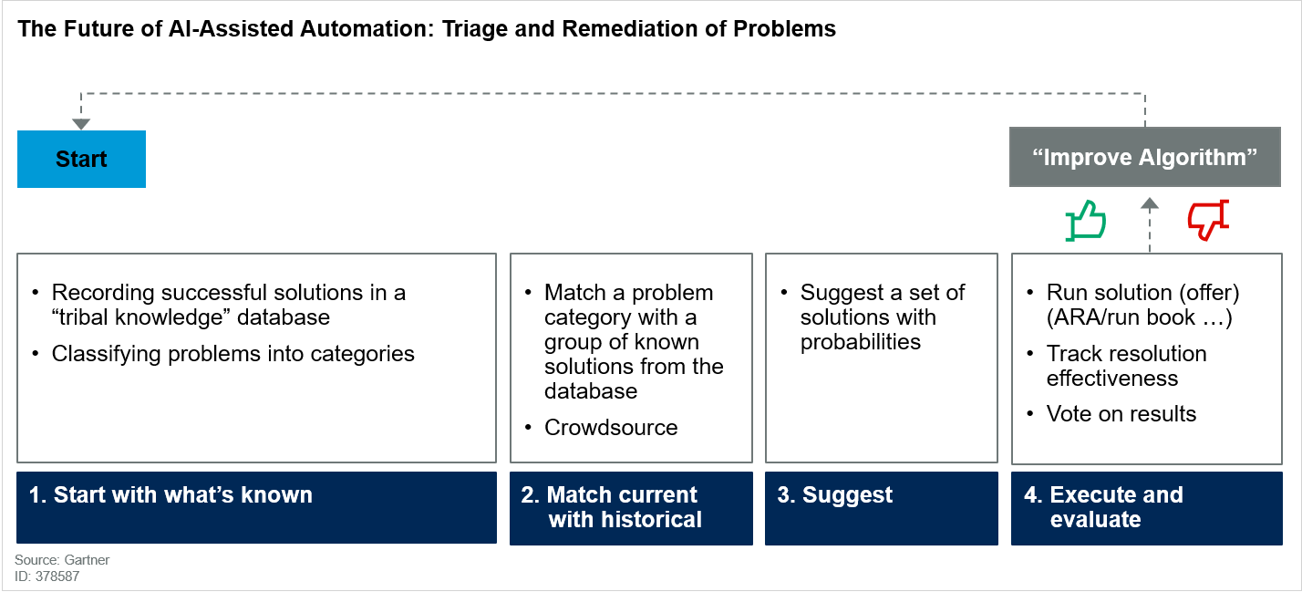 The Future of AI-Assisted Automation: Triage and Remediation of Problems