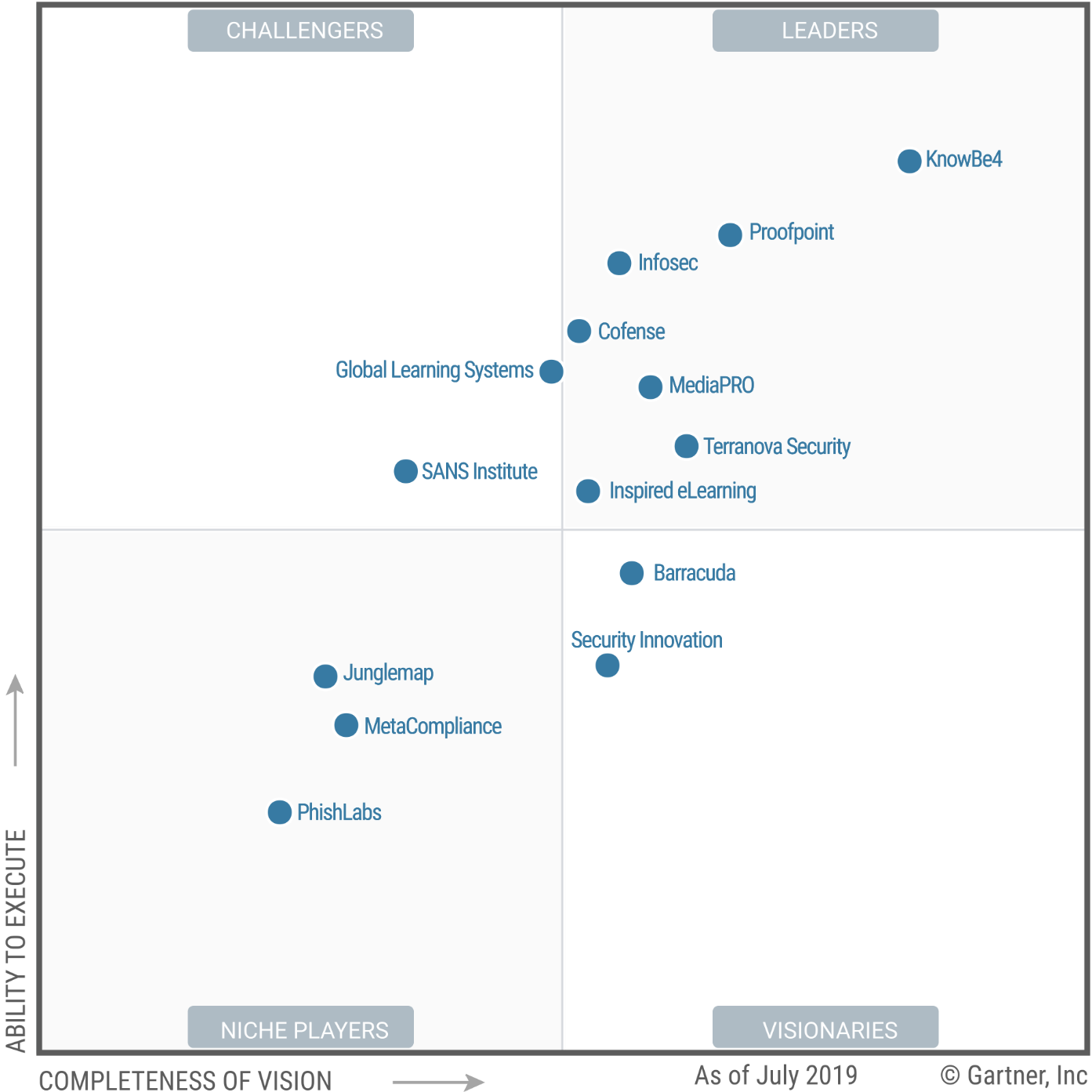 Magic Quadrant for Security Awareness Computer-Based Training 2019 (G00378818)