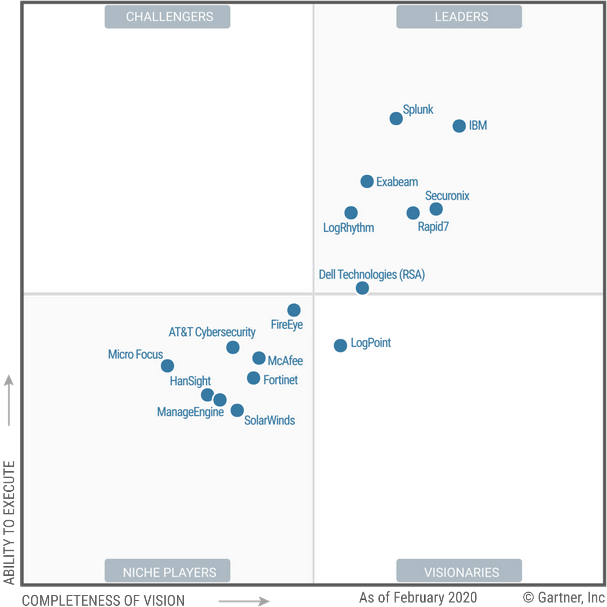 Magic Quadrant for Security Information and Event Management 2020 (G00381093)