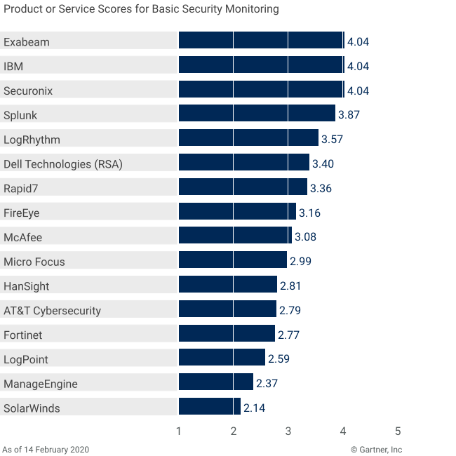 Vendors' Product Scores for Basic Security Monitoring Use Case