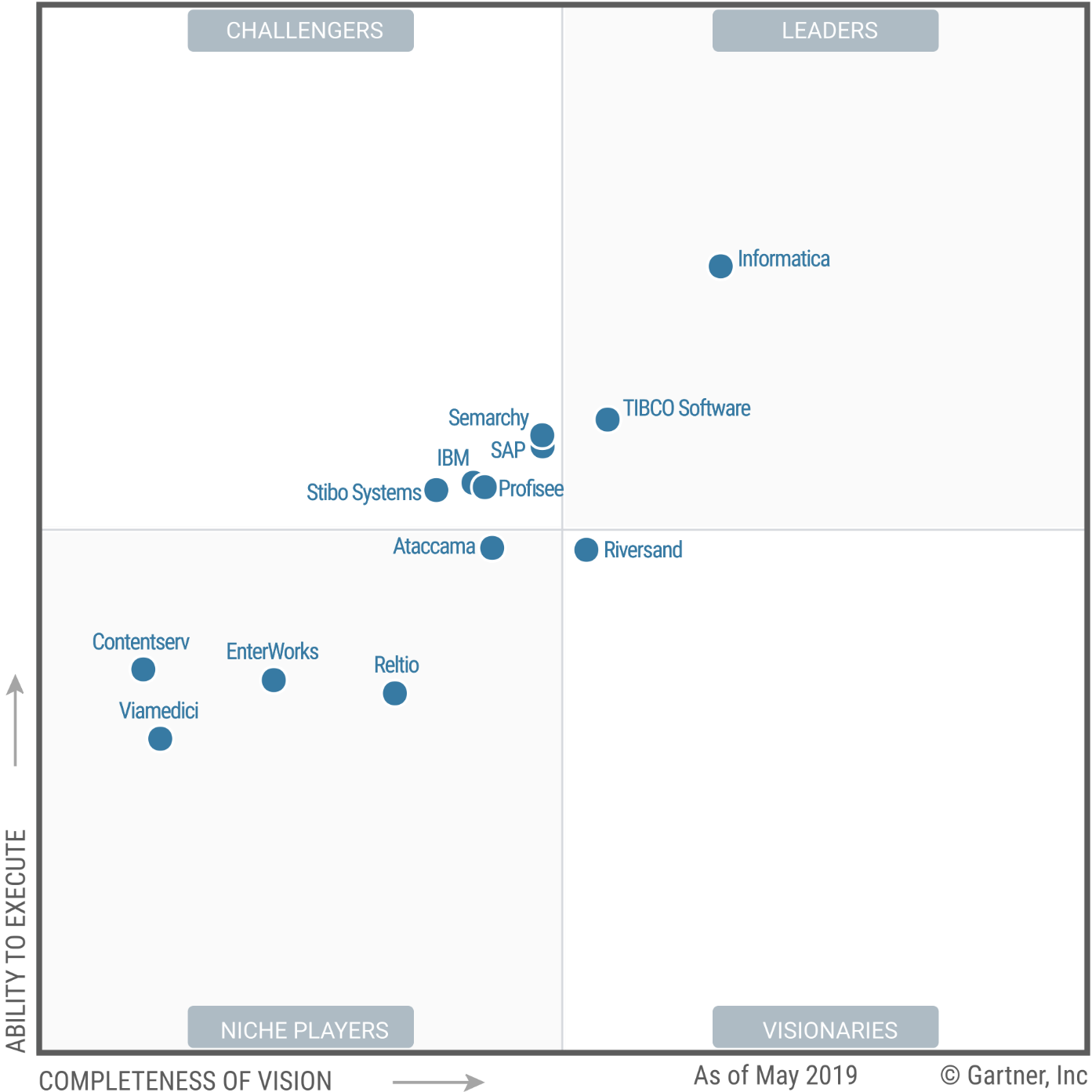Magic Quadrant for Master Data Management Solutions