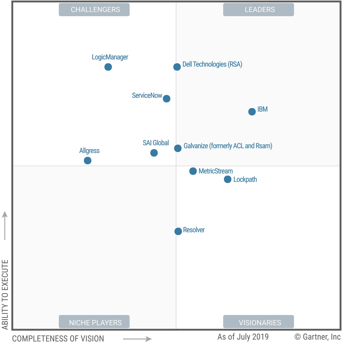 Magic Quadrant for IT Risk Management 2019 (G00383242)