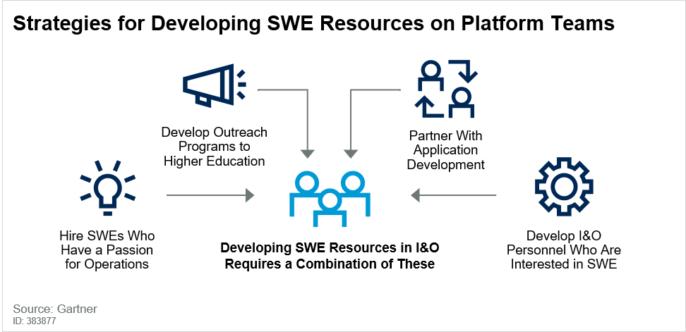 Strategies for Developing Software Engineering Resources on Platform Teams