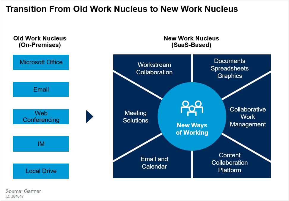 Transition From the Old Work Nucleus to the New Work Nucleus