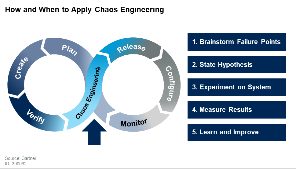 How and When to Apply Chaos Engineering