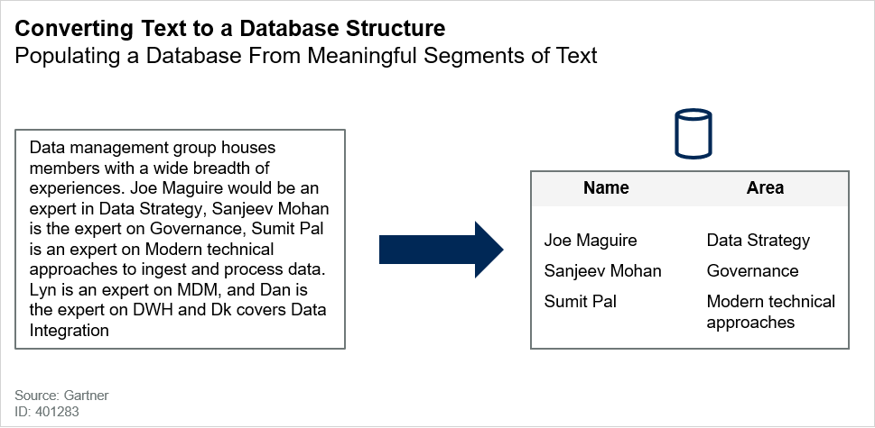 Converting Text to a Database Structure