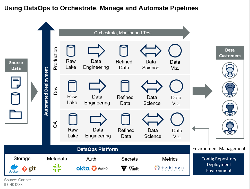 Using DataOps to Orchestrate, Manage and Automate Pipelines