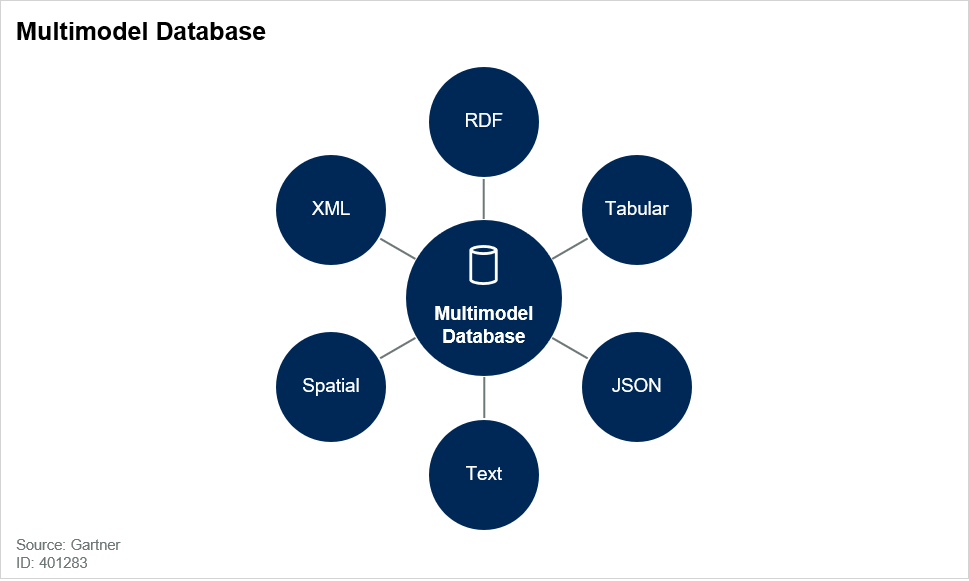Multimodel Database